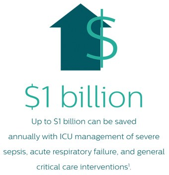 raw data on Philips critical care solutions - infographic