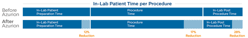 In-lab patient time per procedure