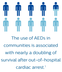 Why Philips AED
